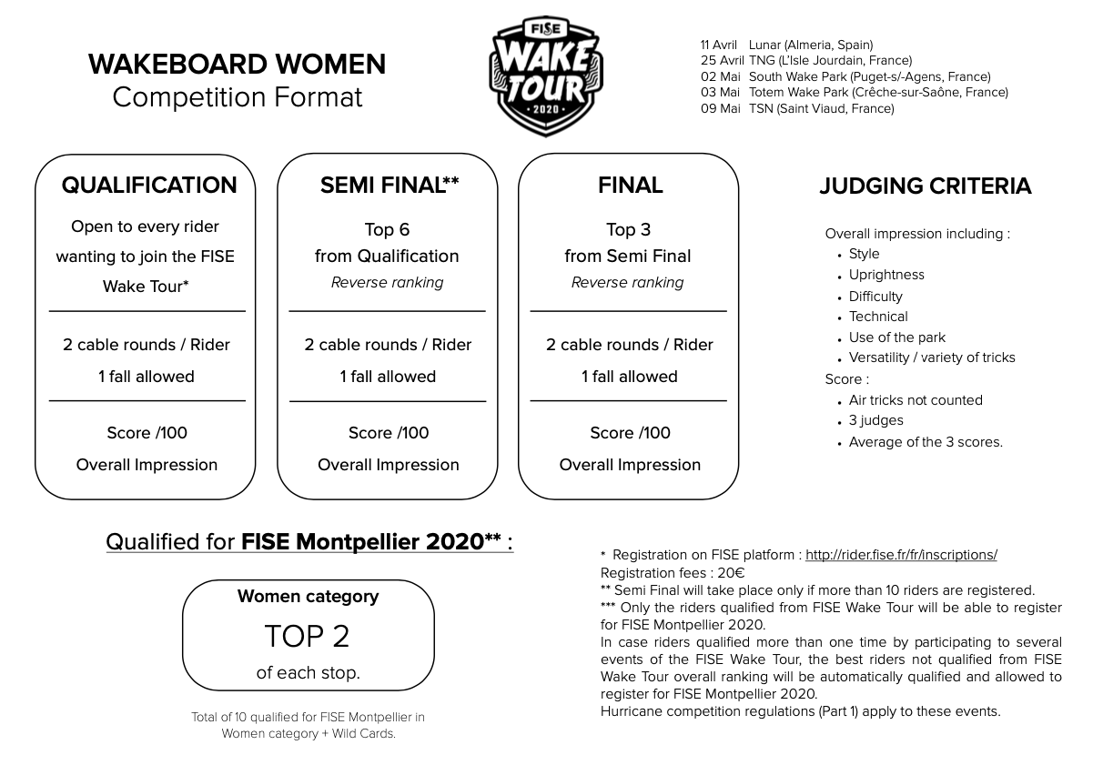 Competition format women